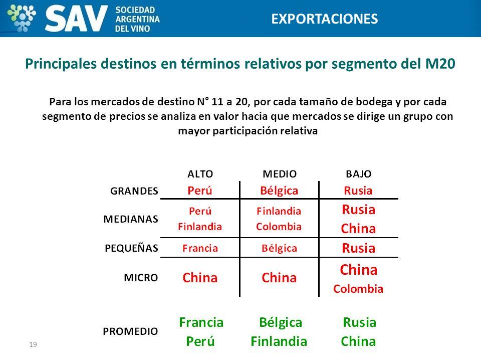 Principales destinos en términos relativos por segmento del M20 19 Programa de Internacionalización de Bodegas EXPORTACIONES Para los mercados de dest