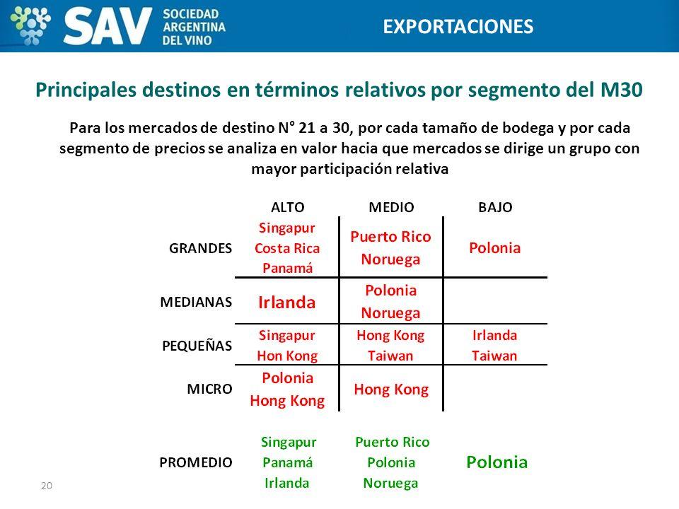 Principales destinos en términos relativos por segmento del M30 20 Programa de Internacionalización de Bodegas EXPORTACIONES Para los mercados de dest