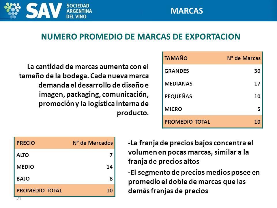 NUMERO PROMEDIO DE MARCAS DE EXPORTACION La cantidad de marcas aumenta con el tamaño de la bodega. Cada nueva marca demanda el desarrollo de diseño e