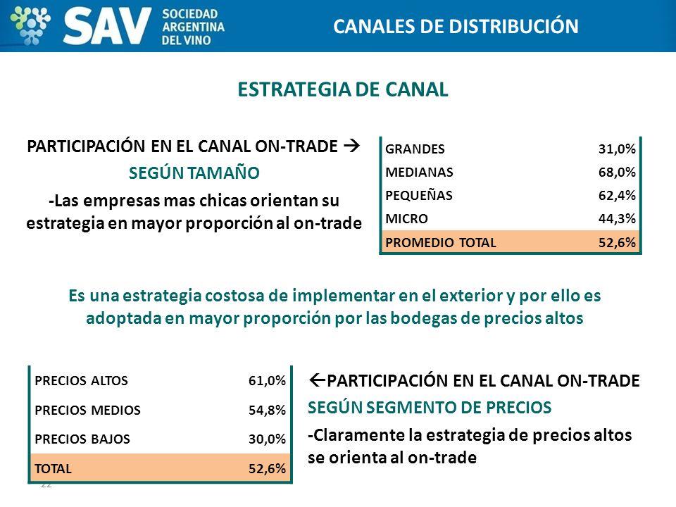 ESTRATEGIA DE CANAL PARTICIPACIÓN EN EL CANAL ON-TRADE SEGÚN TAMAÑO -Las empresas mas chicas orientan su estrategia en mayor proporción al on-trade 22