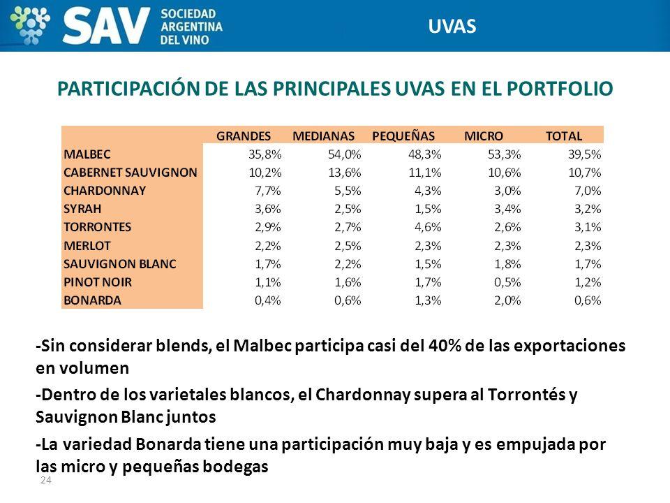 PARTICIPACIÓN DE LAS PRINCIPALES UVAS EN EL PORTFOLIO 24 Programa de Internacionalización de Bodegas -Sin considerar blends, el Malbec participa casi