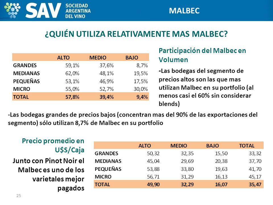 ¿QUIÉN UTILIZA RELATIVAMENTE MAS MALBEC? 25 Programa de Internacionalización de Bodegas Participación del Malbec en Volumen - Las bodegas del segmento