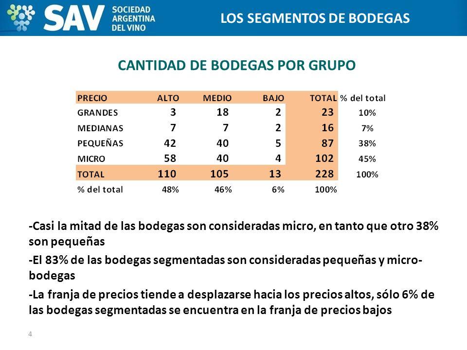 CANTIDAD DE BODEGAS POR GRUPO -Casi la mitad de las bodegas son consideradas micro, en tanto que otro 38% son pequeñas -El 83% de las bodegas segmenta