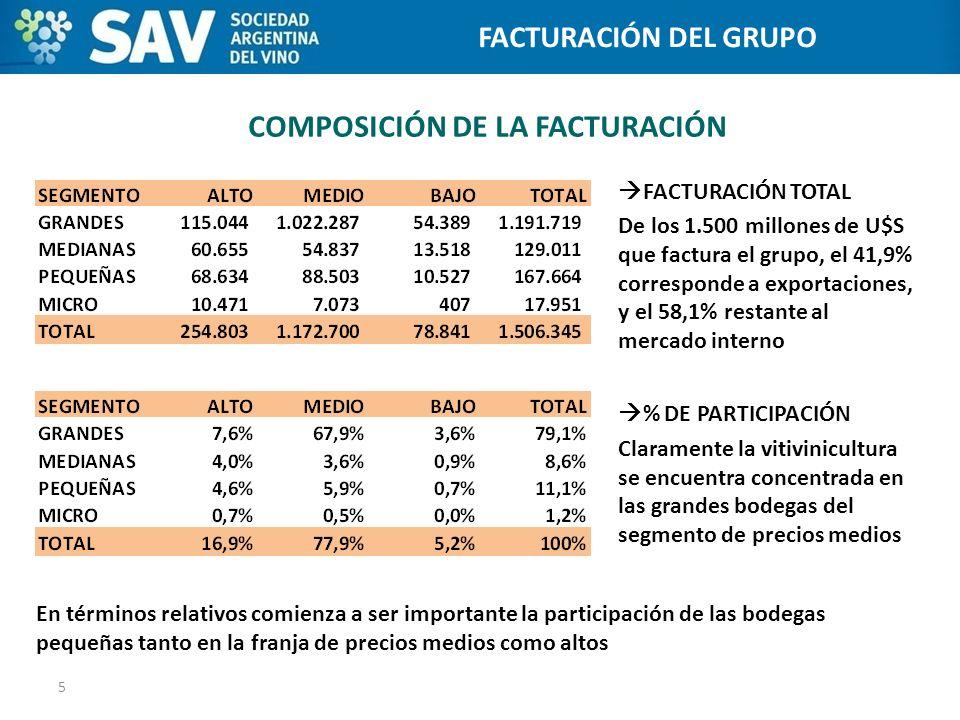 COMPOSICIÓN DE LA FACTURACIÓN FACTURACIÓN TOTAL De los 1.500 millones de U$S que factura el grupo, el 41,9% corresponde a exportaciones, y el 58,1% re