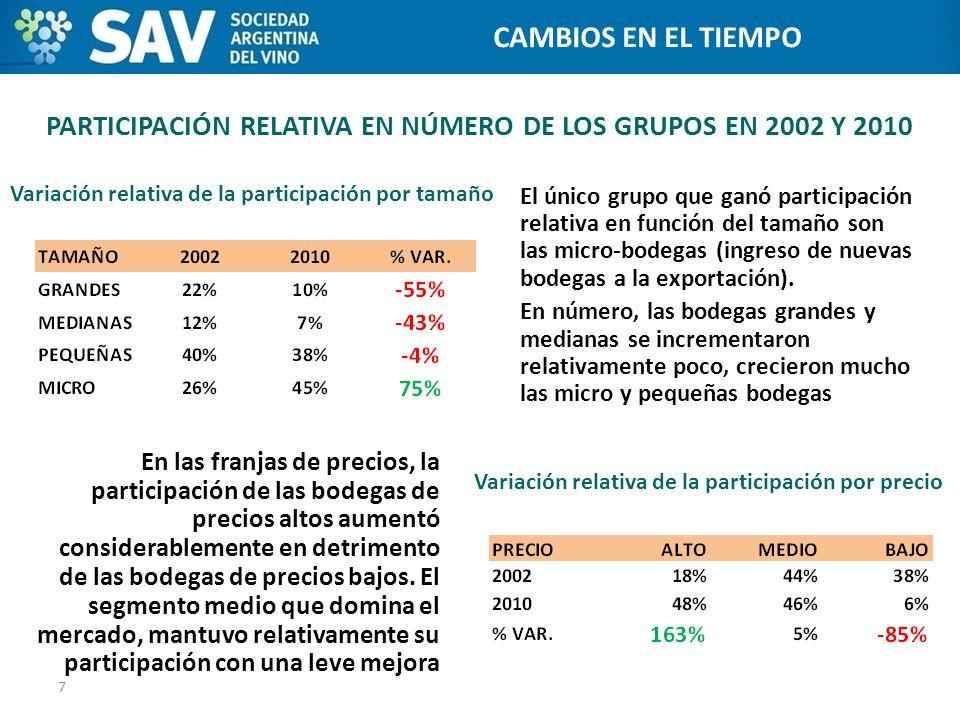 PARTICIPACIÓN RELATIVA EN NÚMERO DE LOS GRUPOS EN 2002 Y 2010 El único grupo que ganó participación relativa en función del tamaño son las micro-bodeg