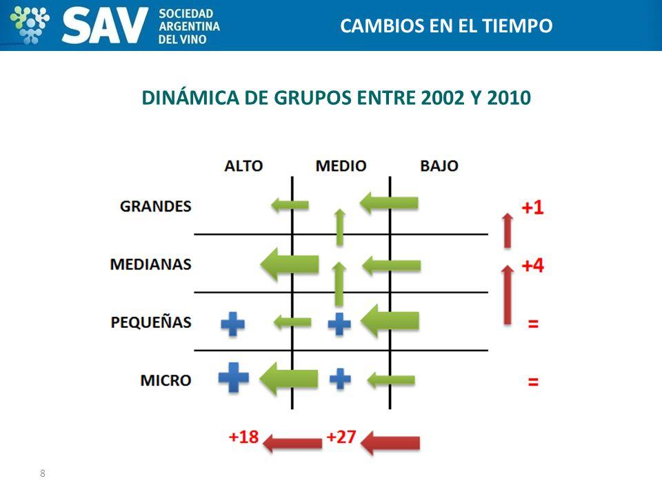DINÁMICA DE GRUPOS ENTRE 2002 Y 2010 8 Programa de Internacionalización de Bodegas CAMBIOS EN EL TIEMPO