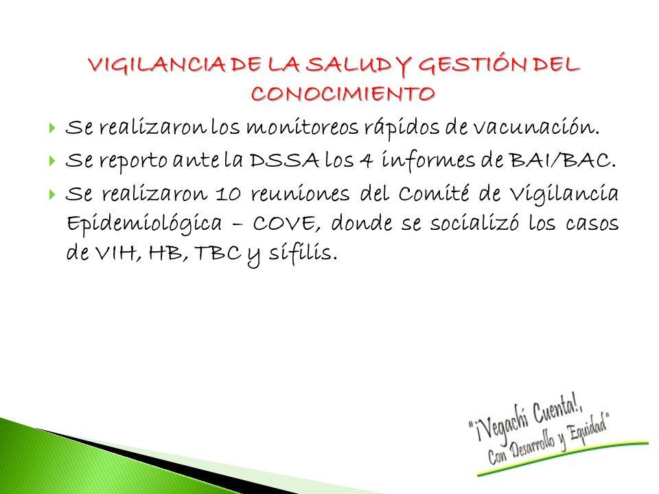 VIGILANCIA DE LA SALUD Y GESTIÓN DEL CONOCIMIENTO Se realizaron los monitoreos rápidos de vacunación. Se reporto ante la DSSA los 4 informes de BAI/BA