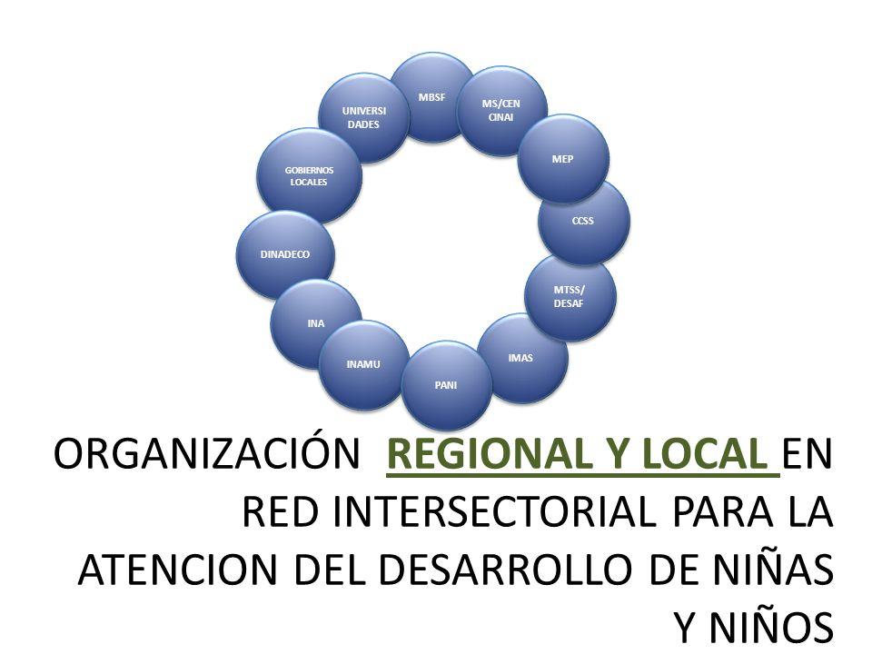 ORGANIZACIÓN REGIONAL Y LOCAL EN RED INTERSECTORIAL PARA LA ATENCION DEL DESARROLLO DE NIÑAS Y NIÑOS MBSF MS/CEN CINAI UNIVERSI DADES GOBIERNOS LOCALE