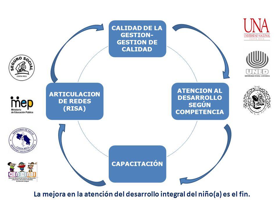 CALIDAD DE LA GESTION- GESTION DE CALIDAD ATENCION AL DESARROLLO SEGÚN COMPETENCIA CAPACITACIÓN ARTICULACION DE REDES (RISA) ESTRATEGIAS INTEGRADAS PA