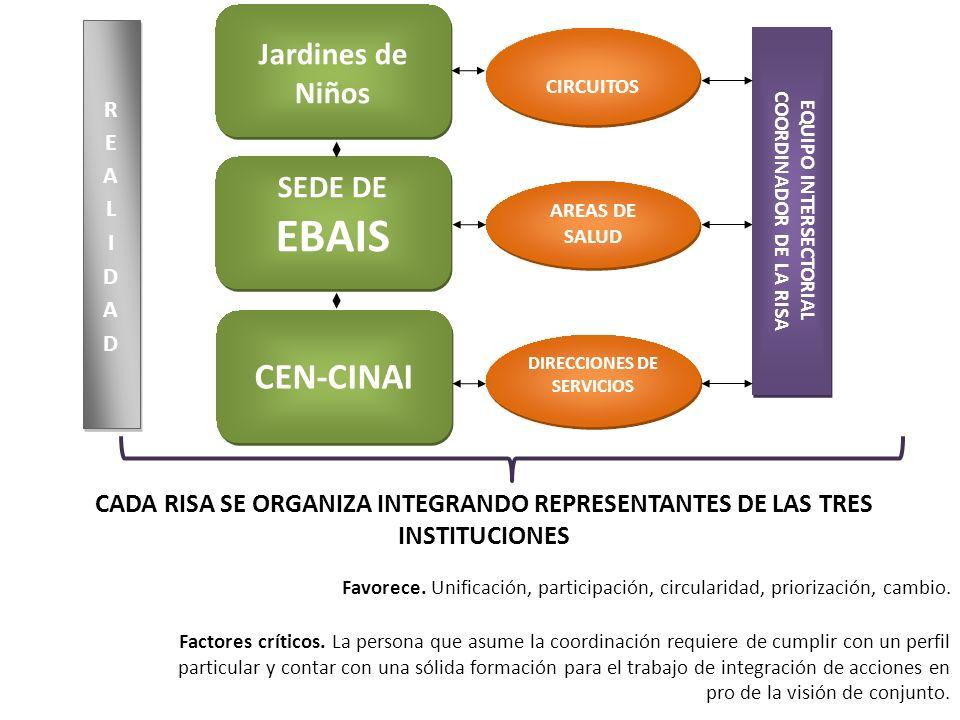 Jardines de Niños CIRCUITOS EQUIPO INTERSECTORIAL COORDINADOR DE LA RISA SEDE DE EBAIS SEDE DE EBAIS AREAS DE SALUD CEN-CINAI DIRECCIONES DE SERVICIOS