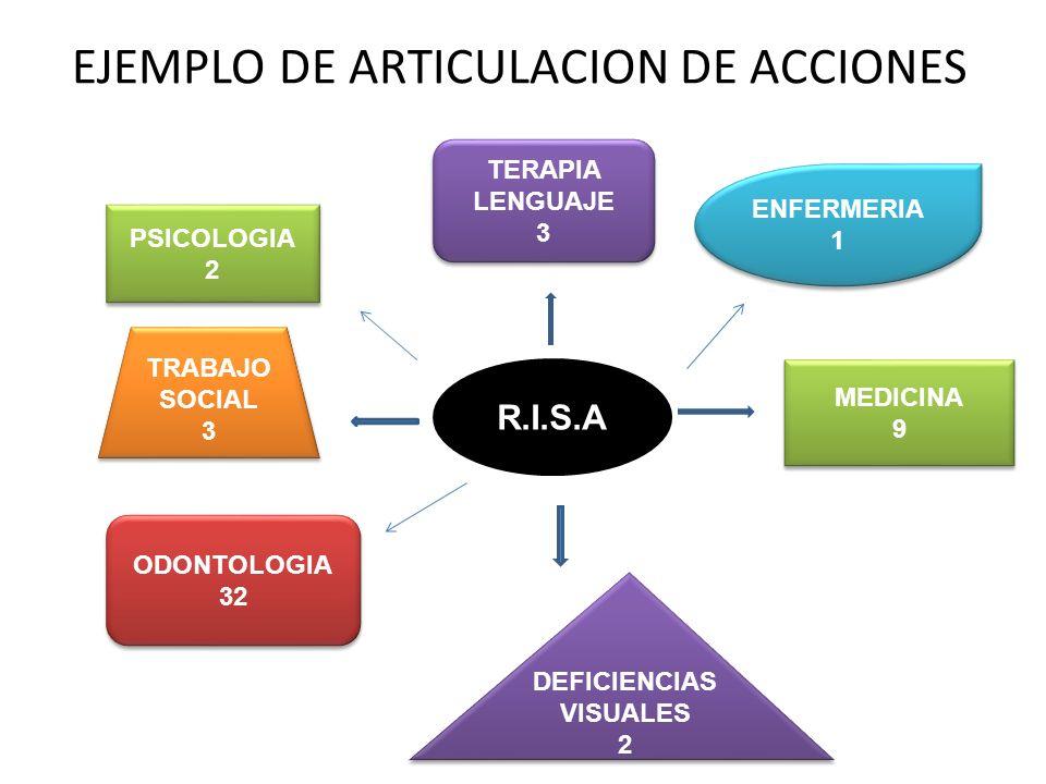 EJEMPLO DE ARTICULACION DE ACCIONES R.I.S.A ODONTOLOGIA 32 ODONTOLOGIA 32 MEDICINA 9 MEDICINA 9 TRABAJO SOCIAL 3 TRABAJO SOCIAL 3 ENFERMERIA 1 ENFERME