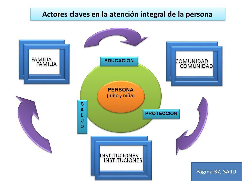 PERSONA (niño y niña) PERSONA (niño y niña) EDUCACIÓN PROTECCIÓN SALUDSALUD SALUDSALUD Actores claves en la atención integral de la persona FAMILIA CO