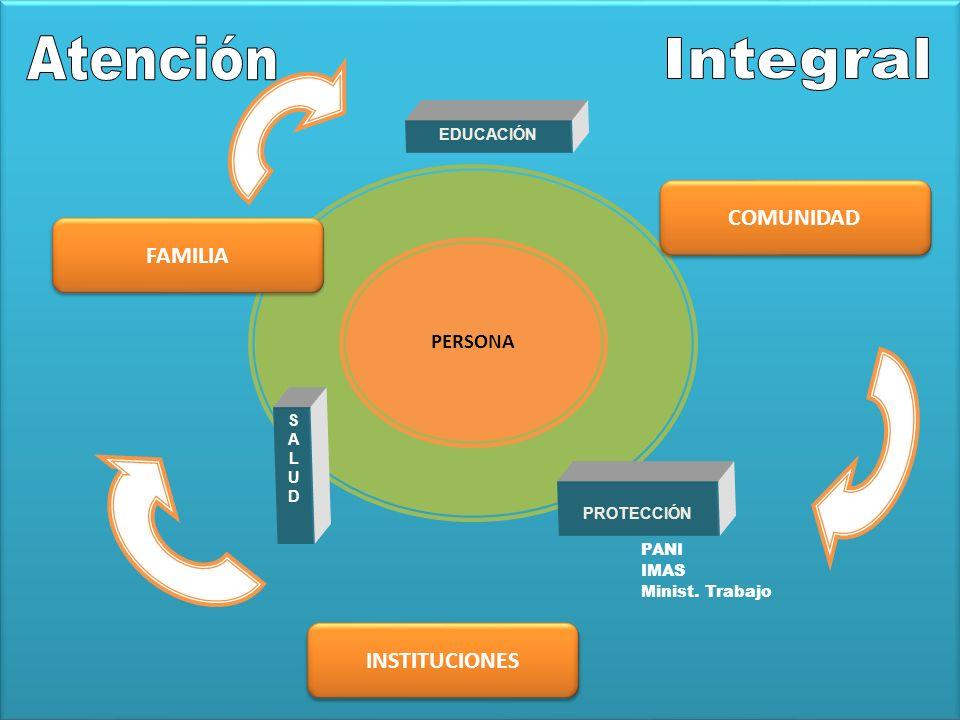PERSONA EDUCACIÓN PROTECCIÓN SALUDSALUD INSTITUCIONES COMUNIDAD FAMILIA PANI IMAS Minist. Trabajo