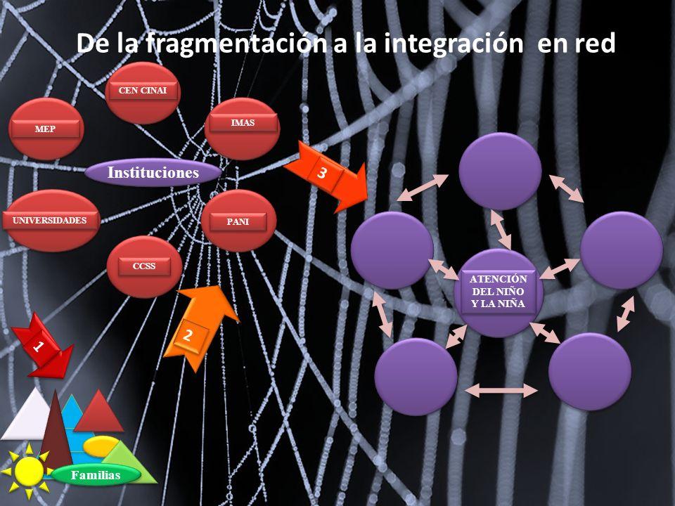 ATENCIÓN DEL NIÑO Y LA NIÑA De la fragmentación a la integración en red 1 1 2 2 3 3 Familias Instituciones CEN CINAI IMAS CCSS PANI MEP UNIVERSIDADES