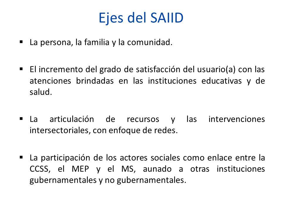 Ejes del SAIID La persona, la familia y la comunidad. El incremento del grado de satisfacción del usuario(a) con las atenciones brindadas en las insti
