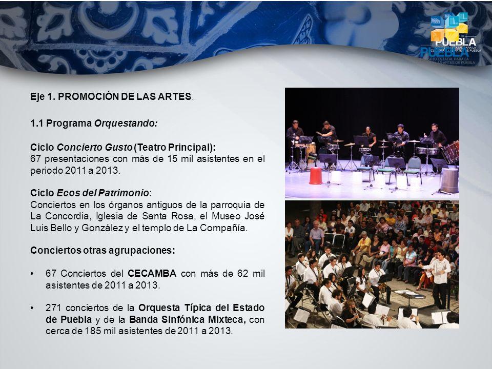 Eje 1. PROMOCIÓN DE LAS ARTES. 1.1 Programa Orquestando: Ciclo Concierto Gusto (Teatro Principal): 67 presentaciones con más de 15 mil asistentes en e