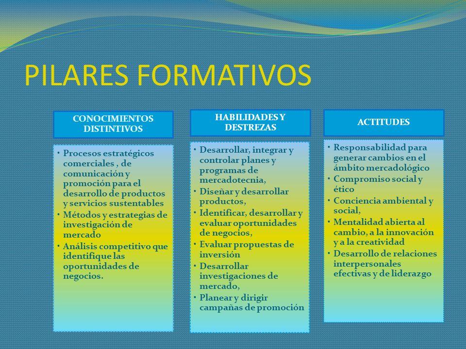 PILARES FORMATIVOS CONOCIMIENTOS DISTINTIVOS Procesos estratégicos comerciales, de comunicación y promoción para el desarrollo de productos y servicio