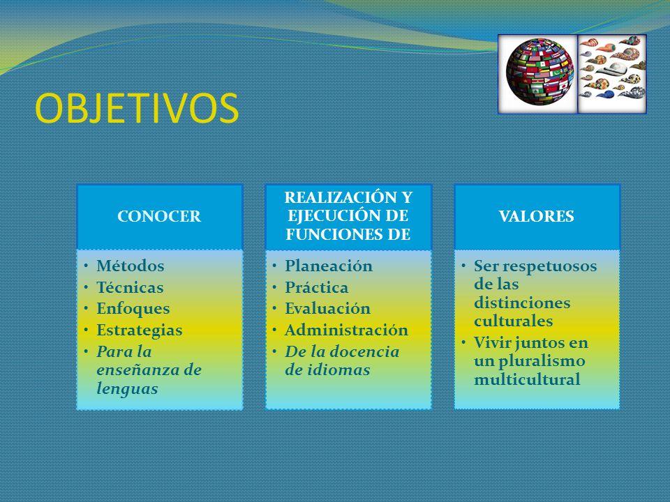 OBJETIVOS CONOCER Métodos Técnicas Enfoques Estrategias Para la enseñanza de lenguas REALIZACIÓN Y EJECUCIÓN DE FUNCIONES DE Planeación Práctica Evalu