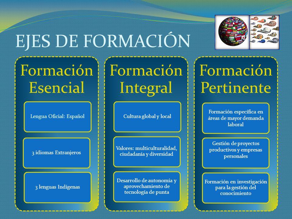 EJES DE FORMACIÓN Formación Esencial Lengua Oficial: Español3 idiomas Extranjeros3 lenguas Indígenas Formación Integral Cultura global y local Valores