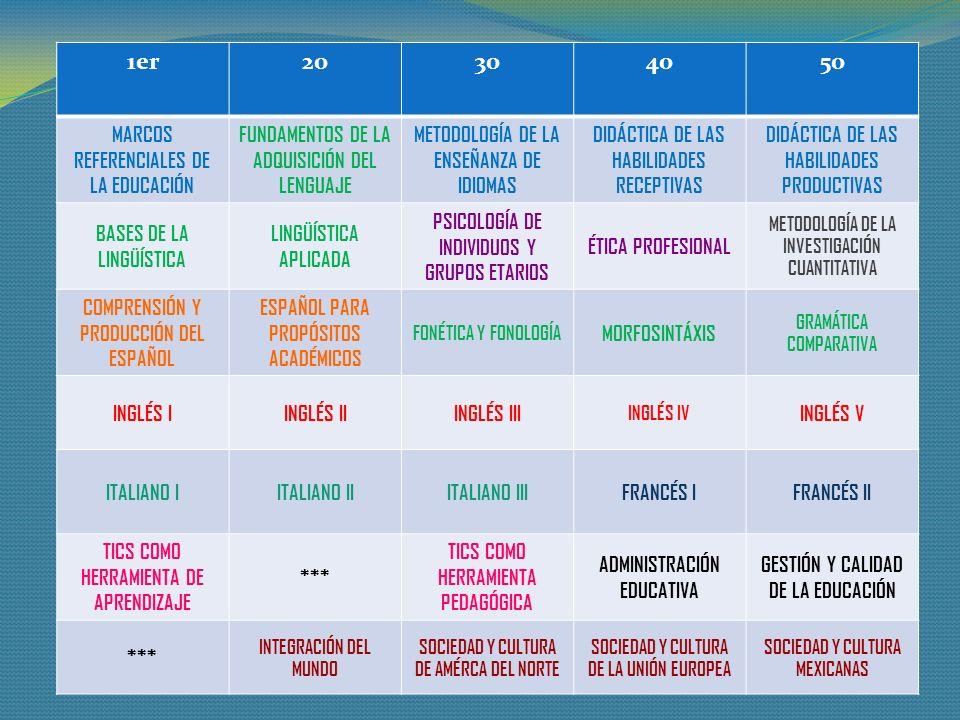 6o7o8o9oOPTATIVAS MICROENSEÑANZAEVALUACIÓN PRÁCTICA DOCENTE I PRÁCTICA DOCENTE II OPTATIVA I: NÁHUATL FONÉTICA Y FONOLOGÍA DEL ESPAÑOL DOCENCIA DE NIÑOS Y ADOLESCENTES DESARROLLO CURRICULAR E INNOVACIÓN METODOLOGÍA DE LA INVESTIGACIÓN CUALITATIVA SEMINARIO DE TITULACIÓN I SEMINARIO DE TITULACIÓN II SEMINARIO DE TITULACIÓN III MACROLINGÜÍSTICA PERFECCIONAMIENTO DE COMPETENCIAS LINGÜÍSTICAS ANÁLISIS DEL DISCURSO AULICO OPTATIVA I OPTATIVA II: METODOLOGÍA Y DIDÁCTICA DE LENGUAS INDÍGENAS ENFOQUES METODOLÓGICOS PARA LA ENSEÑANZA DEL ESPAÑOL COMO 2ª LENGUA DOCENCIA CON PROPÓSITOS VOCACIONALES Y PROFESIONALES GESTIÓN DE PLANTELES EN DOCENCIA DE IDIOMAS INGLÉS VIOTOMÍ IOTOMÍ IIOPTATIVA II FRANCÉS IIIMAZAHUA IMAZAHUA IIOPTATIVA III ESTUDIOS SOCIOLINGÜÍSTICOS DEL CASTELLANO *** PROYECCIÓN INTEGRACIONAL VISIÓN Y CULTURA EMPRENDEDORAS OPTATIVA III: DISEÑO DE MATERIALES DESARROLLO DE MATERIALES ESPECIFICOS DOCENCIA PARA LA CERTIFICACIÓN EVALUACIÓN EN ORGANIZACIONES DE ENSEÑANZA DE IDIOMAS SOCIEDAD Y CULTURA DE LOS PUEBLOS INDÍGENAS EN MÉXICO ANTROPOLOGÍA CULTURAL ***
