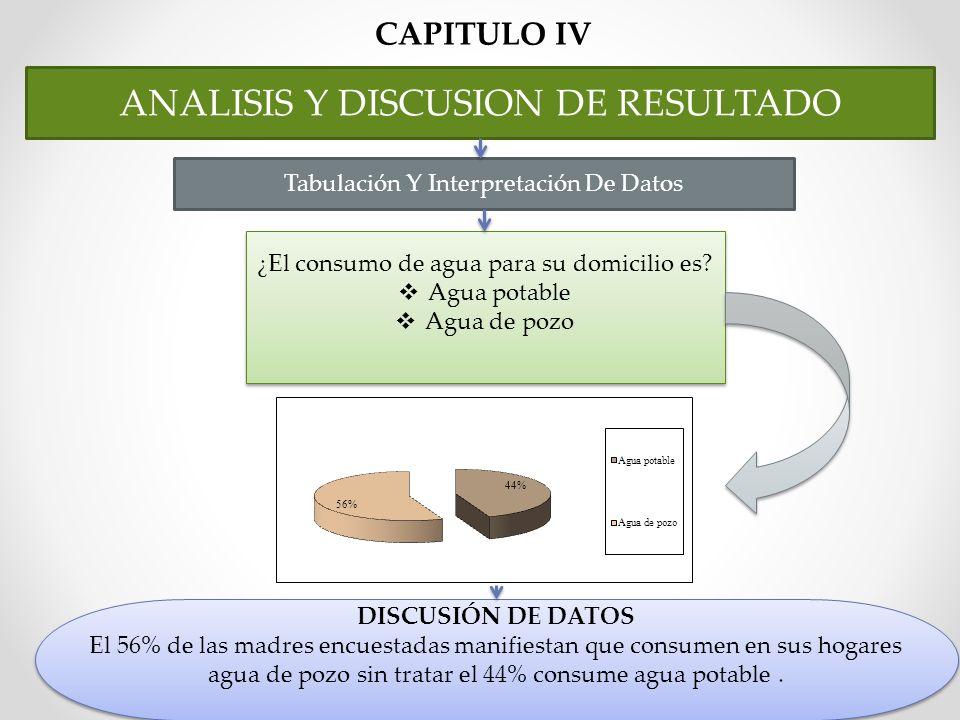 CAPITULO IV ANALISIS Y DISCUSION DE RESULTADO Tabulación Y Interpretación De Datos ¿El consumo de agua para su domicilio es? Agua potable Agua de pozo