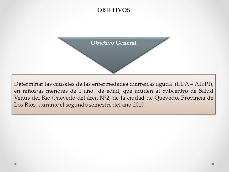OBJETIVOS Determinar las causales de las enfermedades diarreicas aguda (EDA – AIEPI), en niños/as menores de 1 año de edad, que acuden al Subcentro de