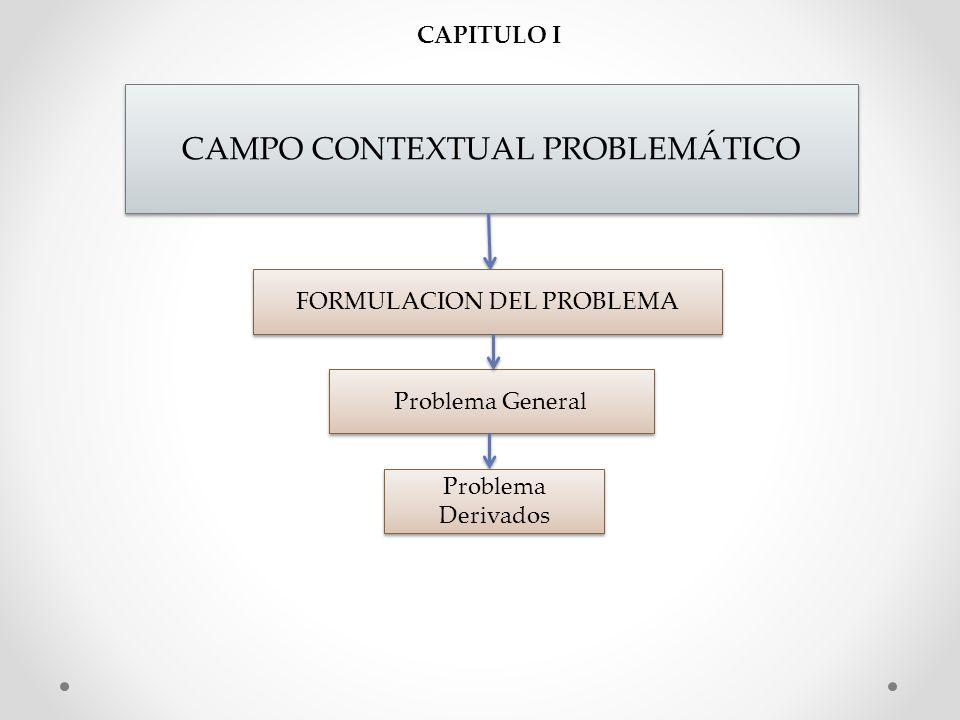 CAPITULO II MARCO TEORICO DE LA INVESTIGACION Hipótesis General Hipótesis Específicos Variables Variables Independiente Variables Dependiente Operaciones De Variables Hipótesis 1 Hipótesis 2 Hipótesis 3