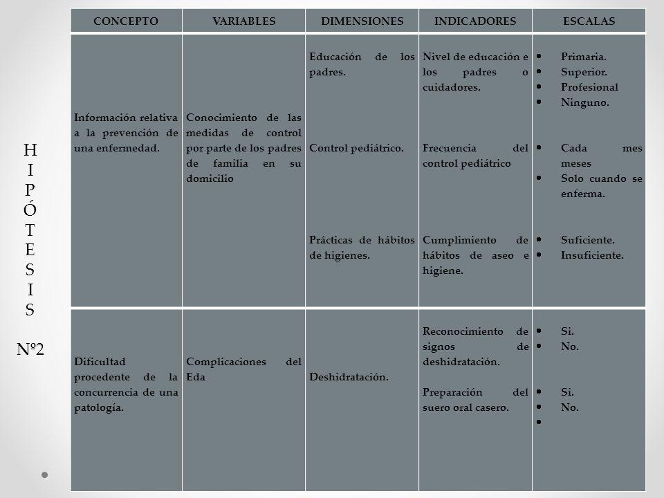 CONCEPTOVARIABLESDIMENSIONESINDICADORESESCALAS Información relativa a la prevención de una enfermedad. Conocimiento de las medidas de control por part