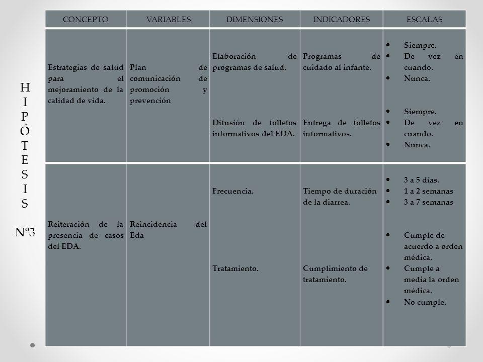 CONCEPTOVARIABLESDIMENSIONESINDICADORESESCALAS Estrategias de salud para el mejoramiento de la calidad de vida. Plan de comunicación de promoción y pr