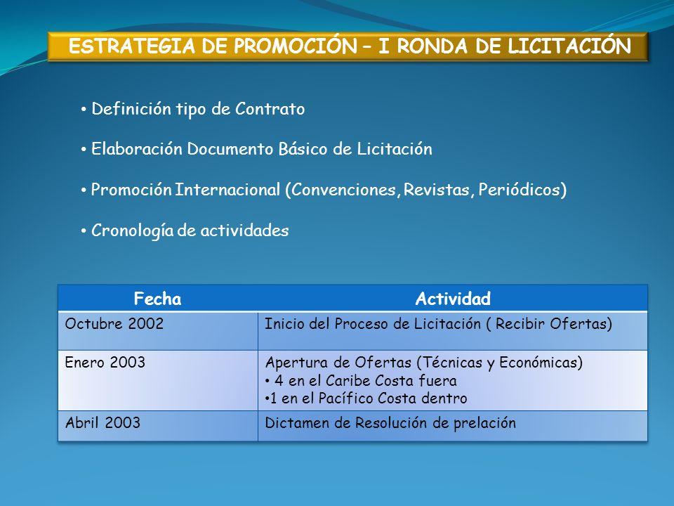 Definición tipo de Contrato Elaboración Documento Básico de Licitación Promoción Internacional (Convenciones, Revistas, Periódicos) Cronología de acti
