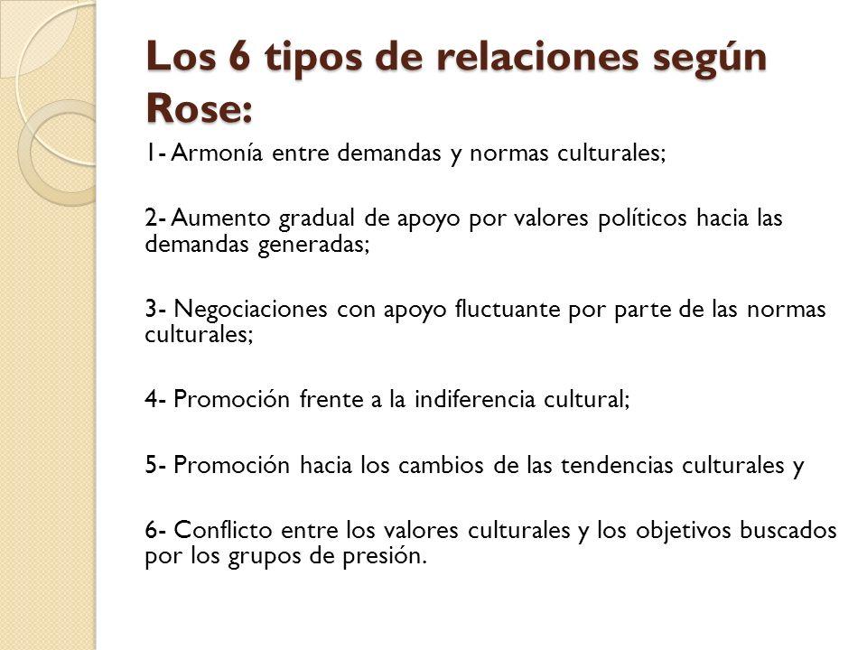 Los 6 tipos de relaciones según Rose: 1- Armonía entre demandas y normas culturales; 2- Aumento gradual de apoyo por valores políticos hacia las deman