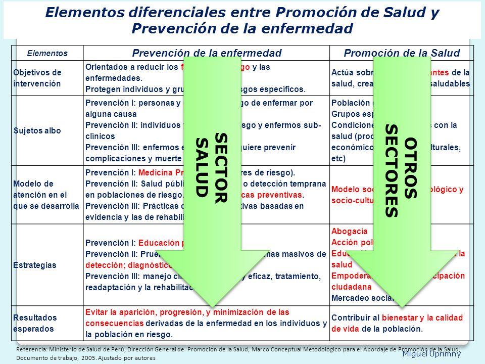 Miguel Uprimny Elementos Prevención de la enfermedadPromoción de la Salud Objetivos de intervención Orientados a reducir los factores de riesgo y las