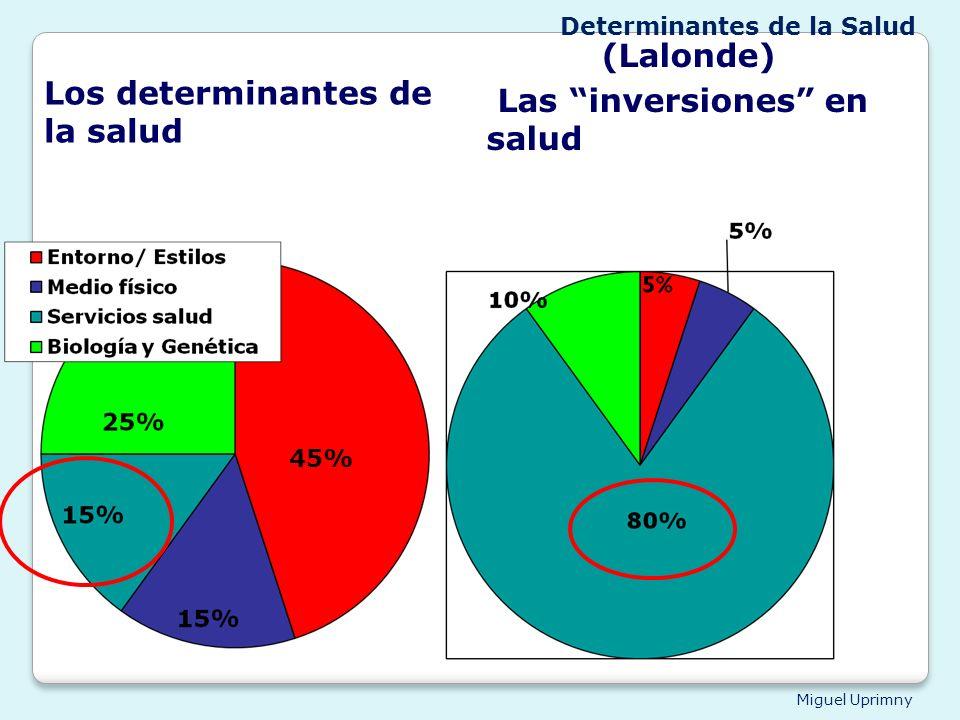 Miguel Uprimny Los determinantes de la salud 45% (Lalonde) 45% Las inversiones en salud Determinantes de la Salud