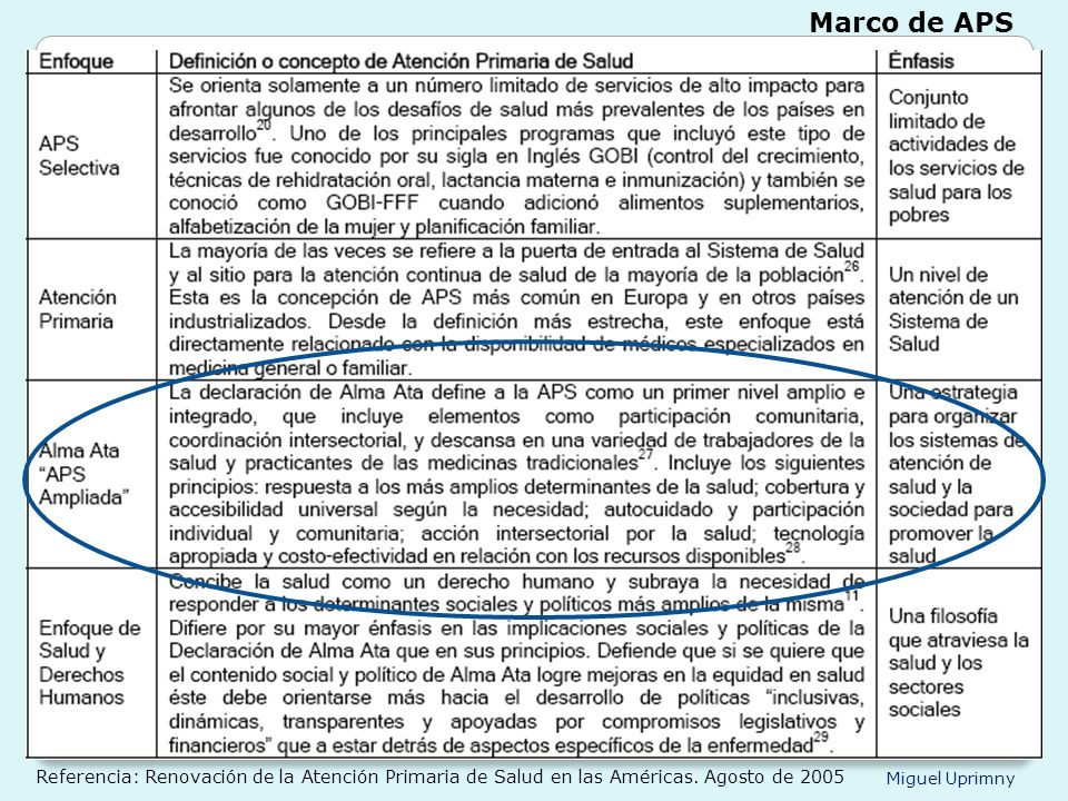 Miguel Uprimny Marco de APS Referencia: Renovación de la Atención Primaria de Salud en las Américas. Agosto de 2005