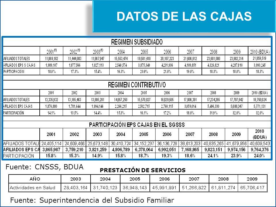 Miguel Uprimny PRESTACIÓN DE SERVICIOS DATOS DE LAS CAJAS Fuente: CNSSS, BDUA Fuente: Superintendencia del Subsidio Familiar