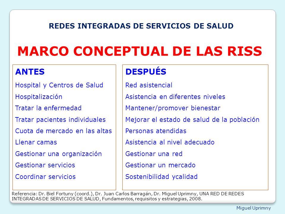 Miguel Uprimny ANTES Hospital y Centros de Salud Hospitalización Tratar la enfermedad Tratar pacientes individuales Cuota de mercado en las altas Llen