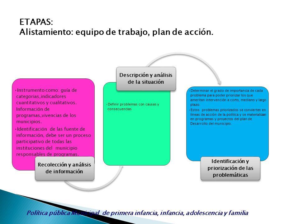 Política pública Municipal de primera infancia, infancia, adolescencia y familia ETAPAS: Alistamiento: equipo de trabajo, plan de acción. Instrumento