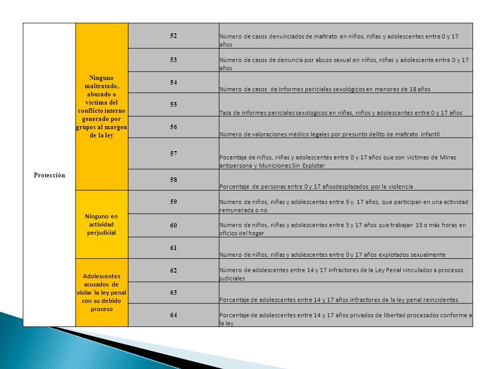 Protección Ninguno maltratado, abusado o víctima del conflicto interno generado por grupos al margen de la ley 52 Número de casos denunciados de maltr
