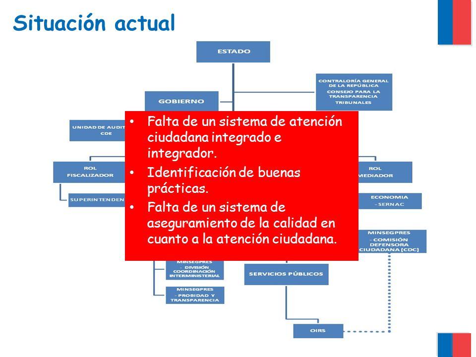 Situación actual Falta de un sistema de atención ciudadana integrado e integrador.