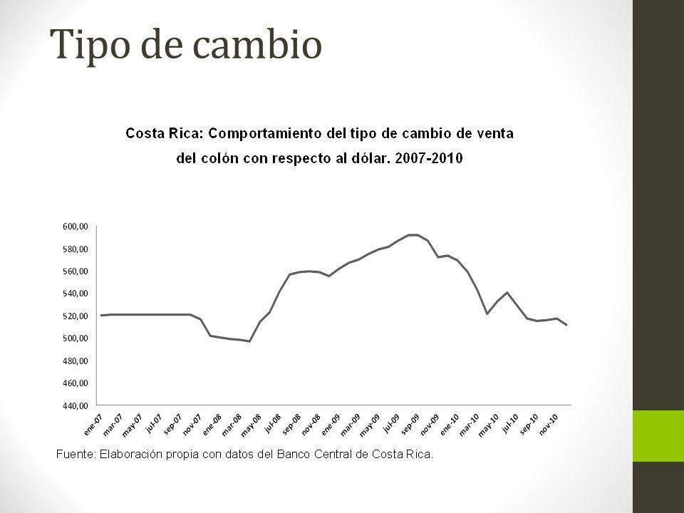 Importancia del sector agropecuario, 2010 PIB real: 9,2% agropecuaria Sector exportador: 38% base agrícola Tasa de crecimiento anual.