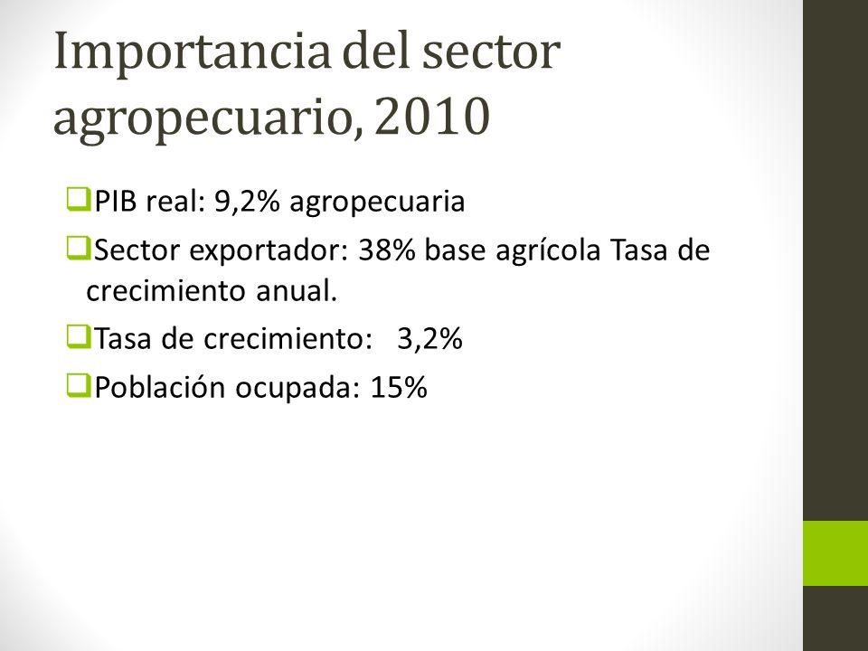 Importancia del sector agropecuario, 2010 PIB real: 9,2% agropecuaria Sector exportador: 38% base agrícola Tasa de crecimiento anual. Tasa de crecimie