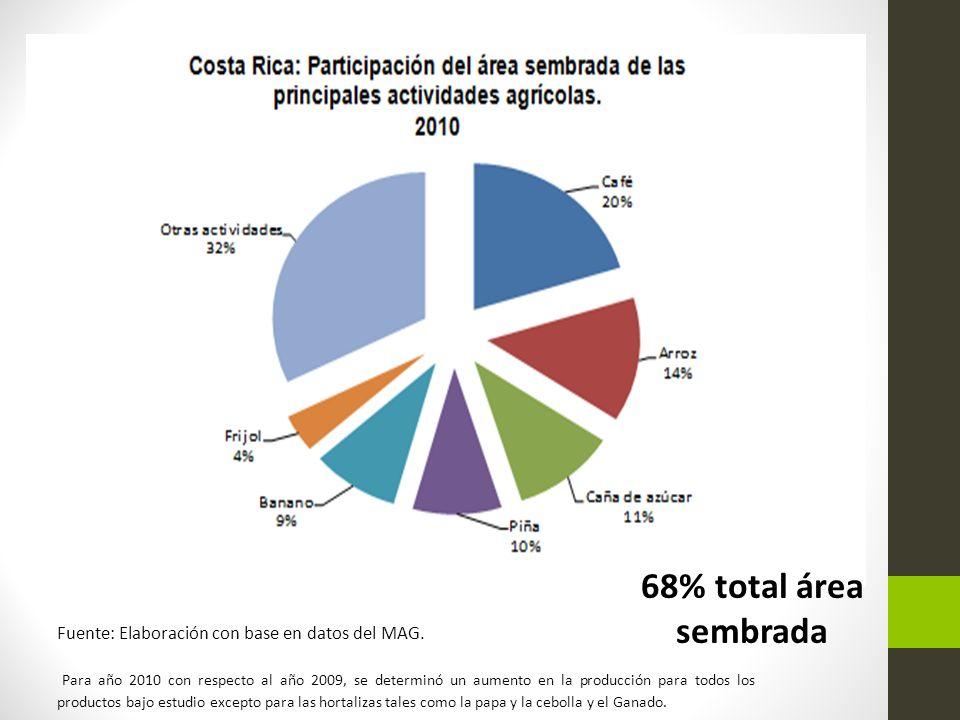 Para año 2010 con respecto al año 2009, se determinó un aumento en la producción para todos los productos bajo estudio excepto para las hortalizas tal