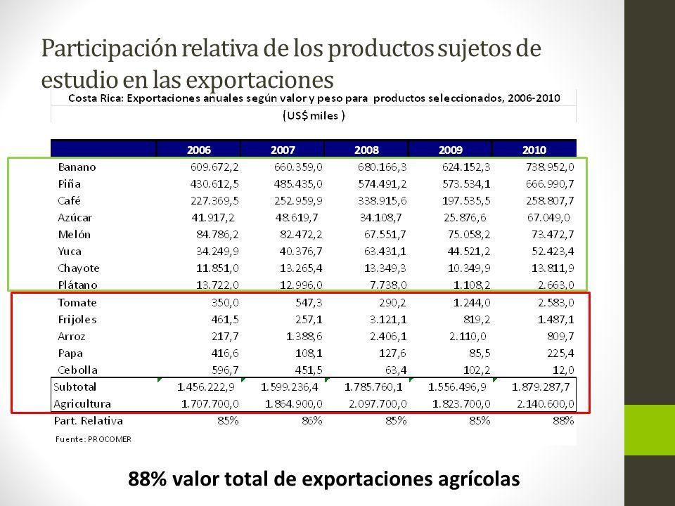 Participación relativa de los productos sujetos de estudio en las exportaciones 88% valor total de exportaciones agrícolas