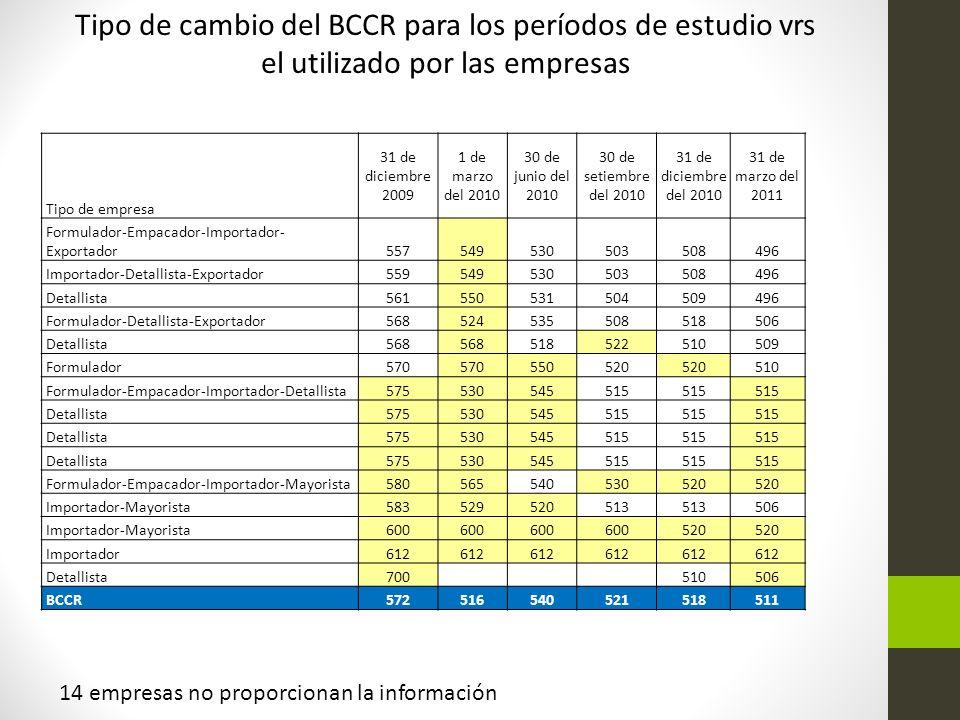 14 empresas no proporcionan la información Tipo de empresa 31 de diciembre 2009 1 de marzo del 2010 30 de junio del 2010 30 de setiembre del 2010 31 d
