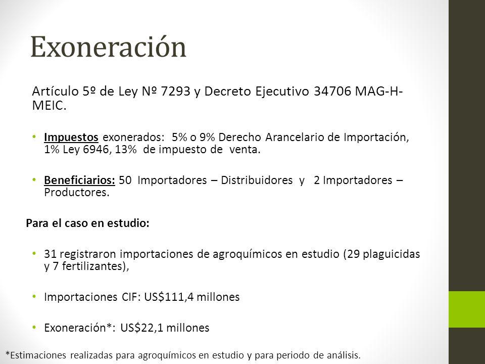 Exoneración Artículo 5º de Ley Nº 7293 y Decreto Ejecutivo 34706 MAG-H- MEIC. Impuestos exonerados: 5% o 9% Derecho Arancelario de Importación, 1% Ley