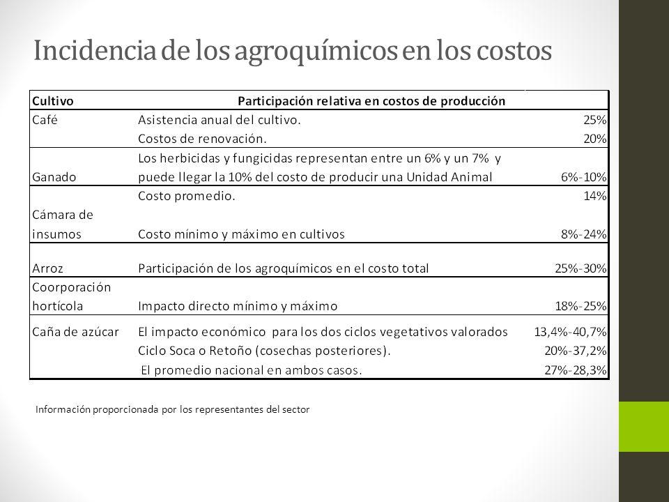 Incidencia de los agroquímicos en los costos Información proporcionada por los representantes del sector