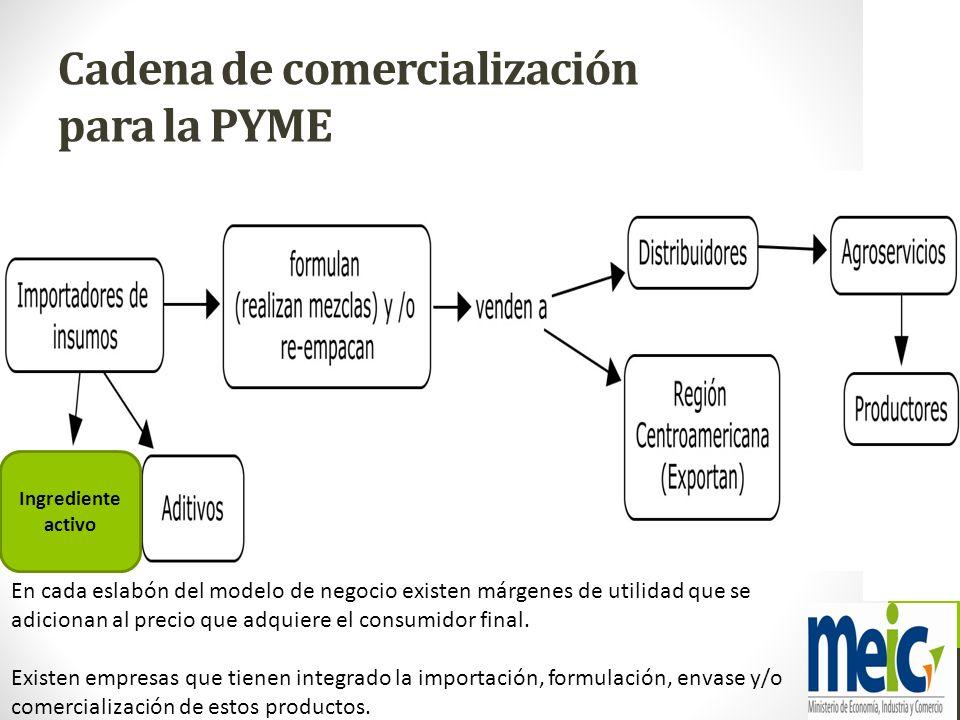 Cadena de comercialización para la PYME En cada eslabón del modelo de negocio existen márgenes de utilidad que se adicionan al precio que adquiere el
