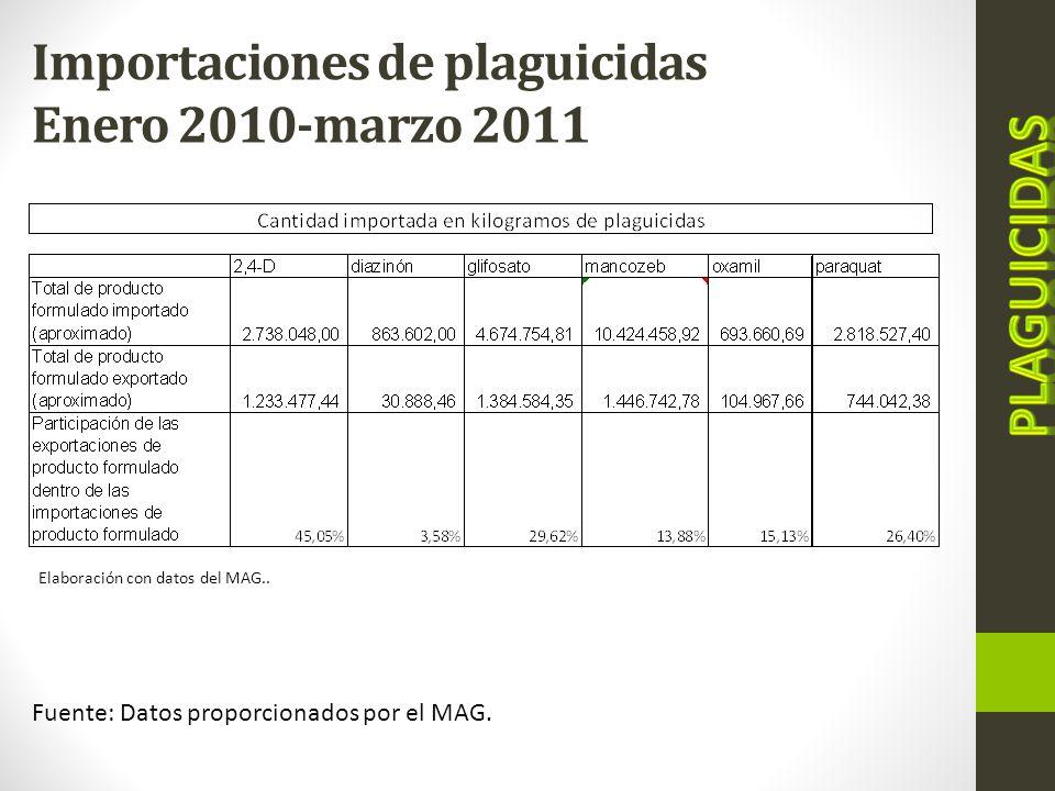Importaciones de plaguicidas Enero 2010-marzo 2011 Elaboración con datos del MAG.. Fuente: Datos proporcionados por el MAG.