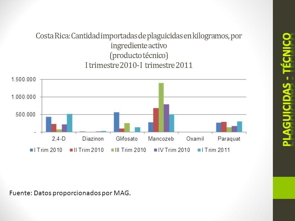 Costa Rica: Cantidad importadas de plaguicidas en kilogramos, por ingrediente activo (producto técnico) I trimestre 2010- I trimestre 2011 Fuente: Dat