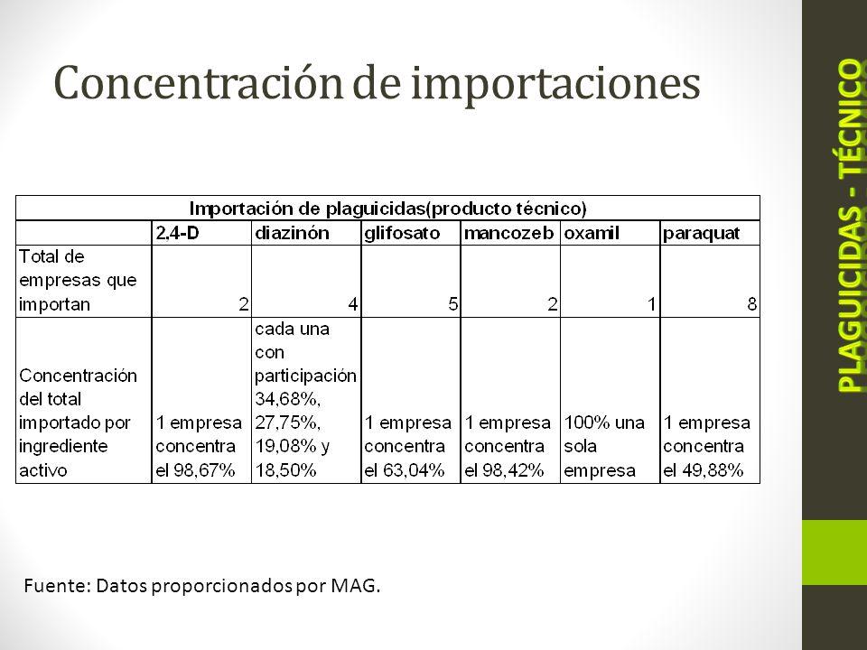 Costa Rica: Cantidad importa de plaguicidas (producto formulado) en kilogramos, por ingrediente activo I trimestre 2010- I trimestre 2011 Fuente: Datos proporcionados por MAG.